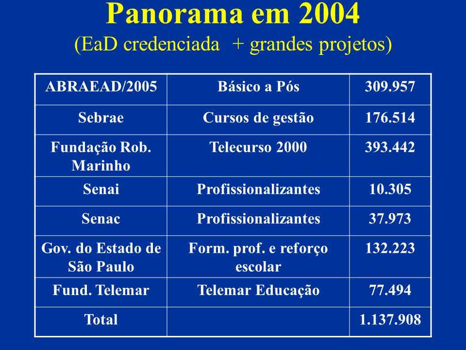 Panorama em 2004 (EaD credenciada + grandes projetos)