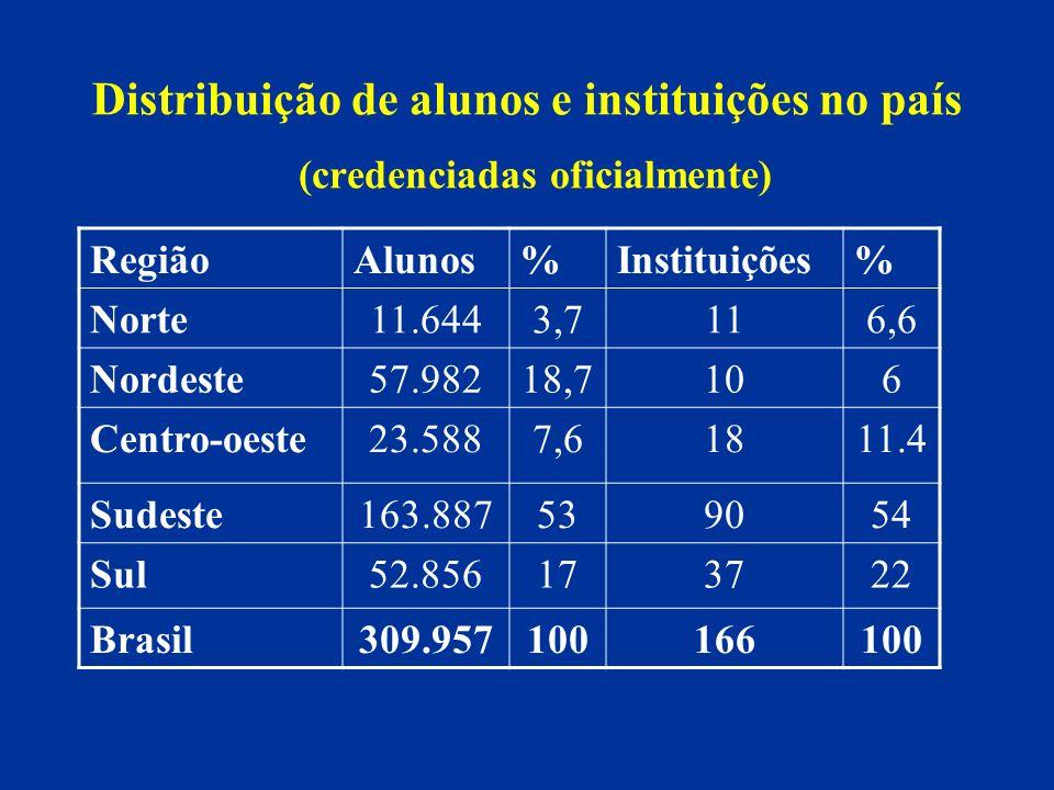 Distribuição de alunos e instituições no país (credenciadas oficialmente)