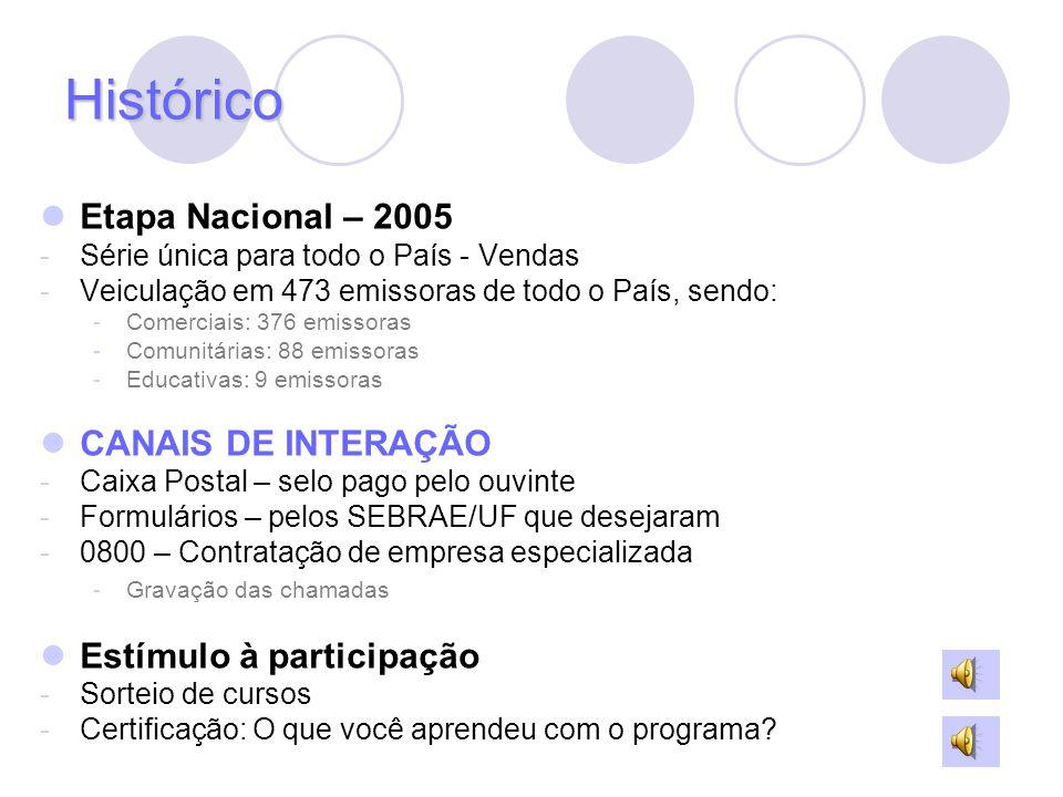 Histórico Etapa Nacional – 2005 CANAIS DE INTERAÇÃO