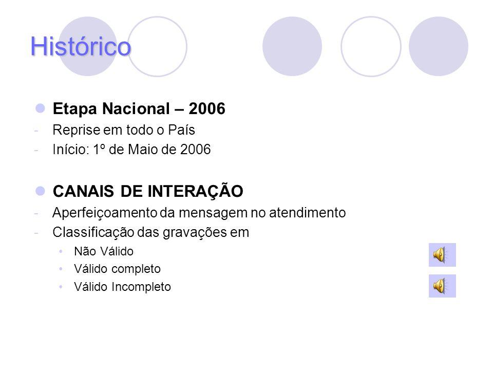 Histórico Etapa Nacional – 2006 CANAIS DE INTERAÇÃO