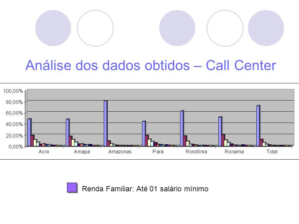 Análise dos dados obtidos – Call Center