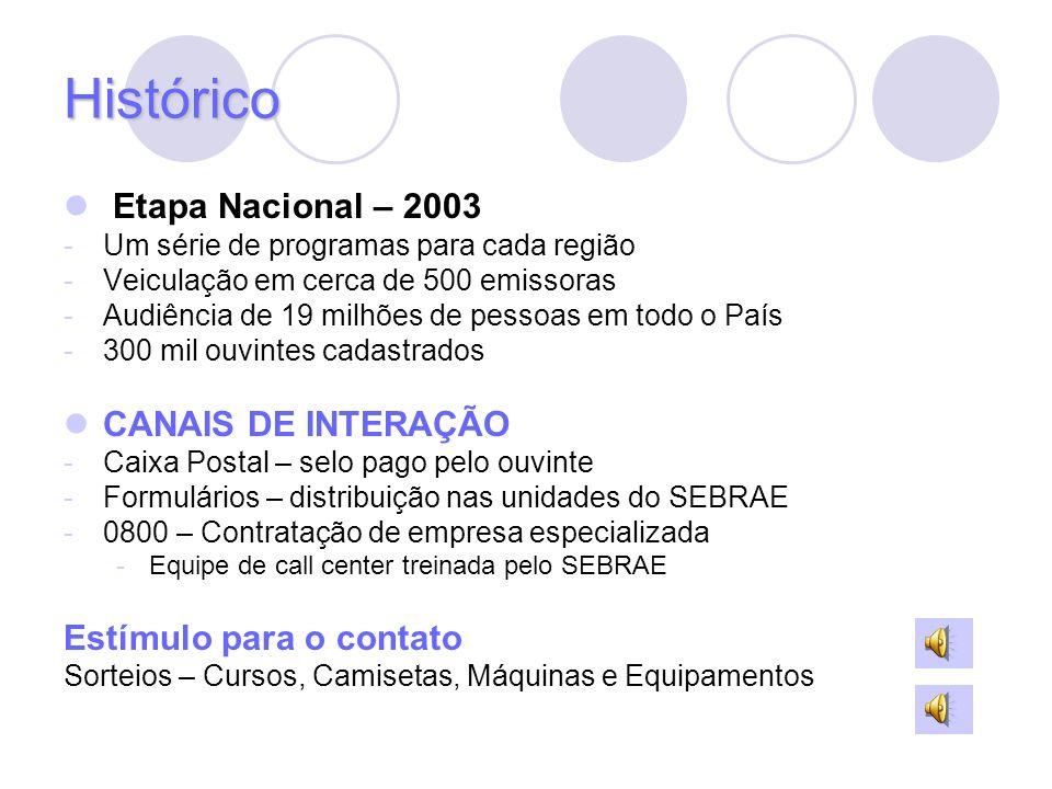 Histórico Etapa Nacional – 2003 CANAIS DE INTERAÇÃO
