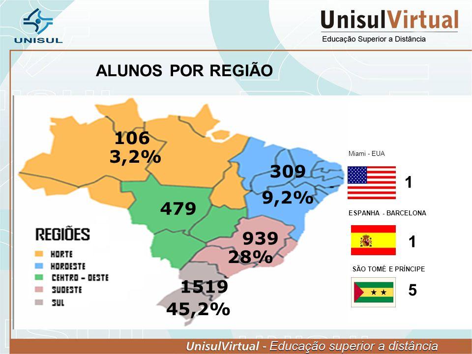 ALUNOS POR REGIÃO 106. 3,2% Miami - EUA. 309. 1. 9,2% 479. ESPANHA - BARCELONA. 939. 1. 28%