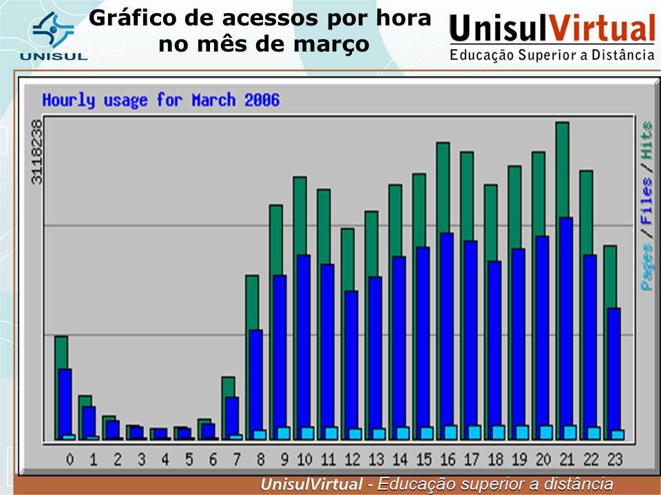 Gráfico de acessos por hora no mês de março