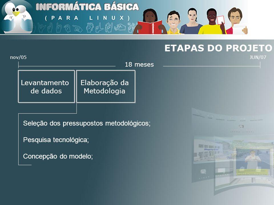 ETAPAS DO PROJETO Elaboração da Metodologia Levantamento de dados