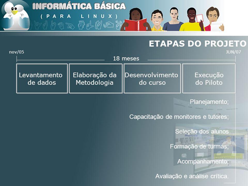 ETAPAS DO PROJETO Levantamento de dados Elaboração da Metodologia