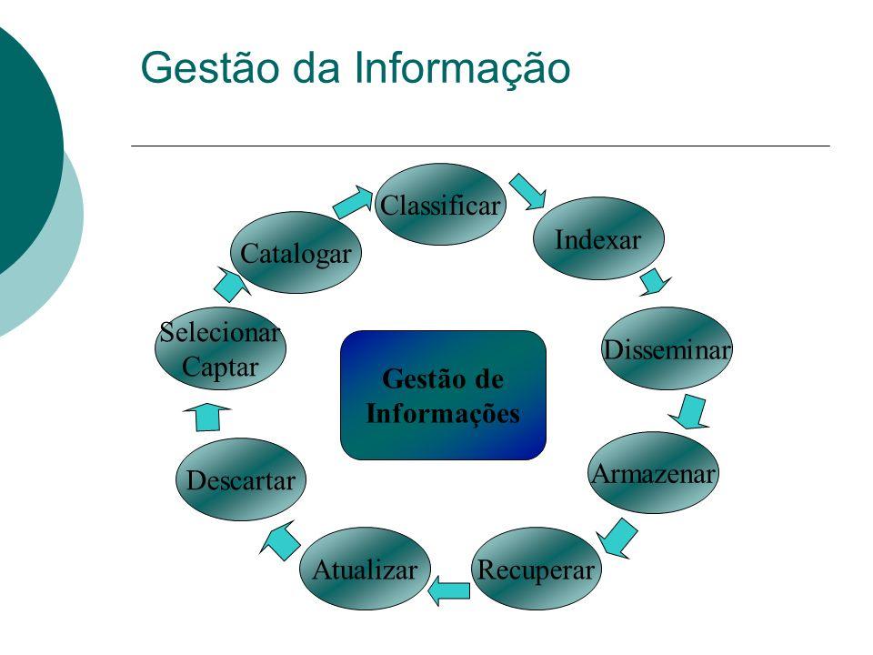 Gestão da Informação Classificar Indexar Catalogar Selecionar Captar