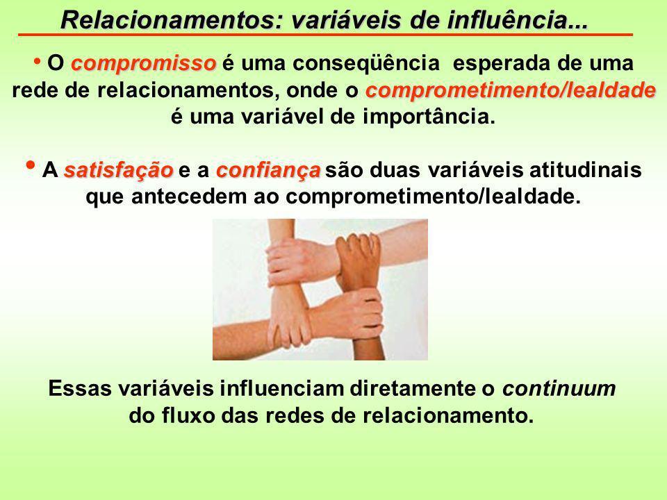Relacionamentos: variáveis de influência...