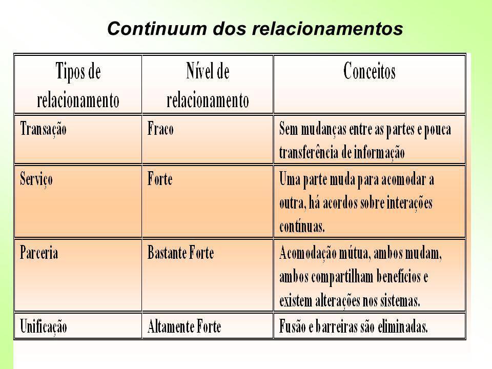Continuum dos relacionamentos