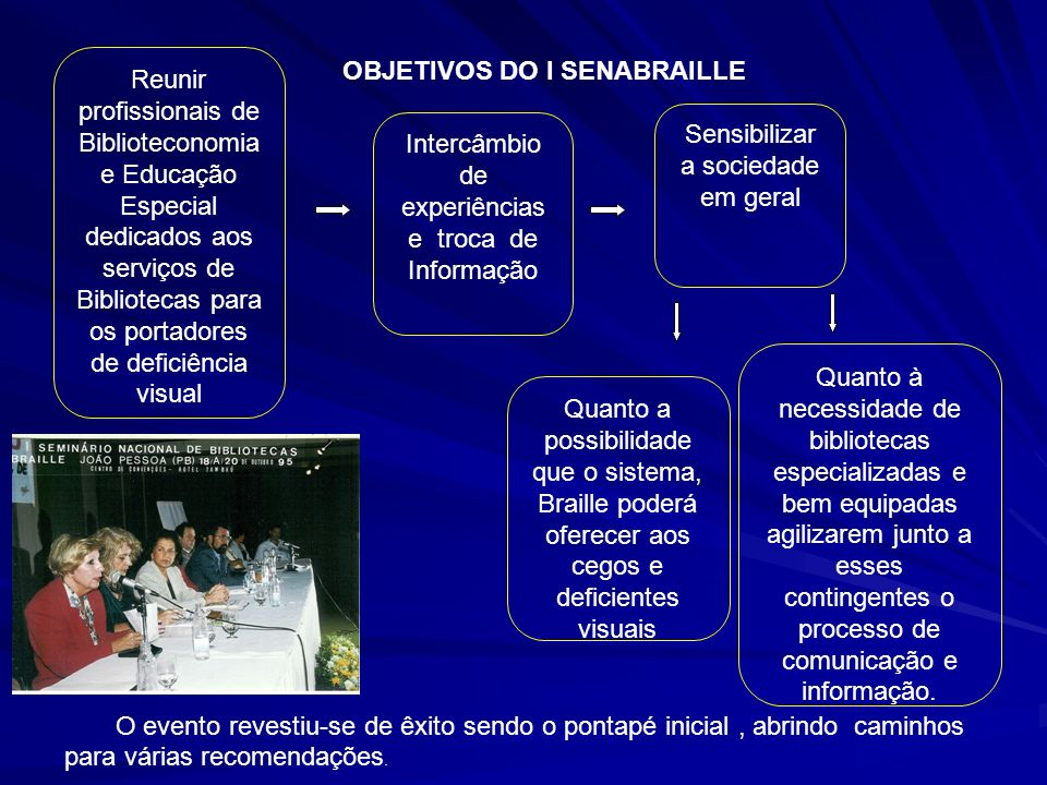 OBJETIVOS DO I SENABRAILLE
