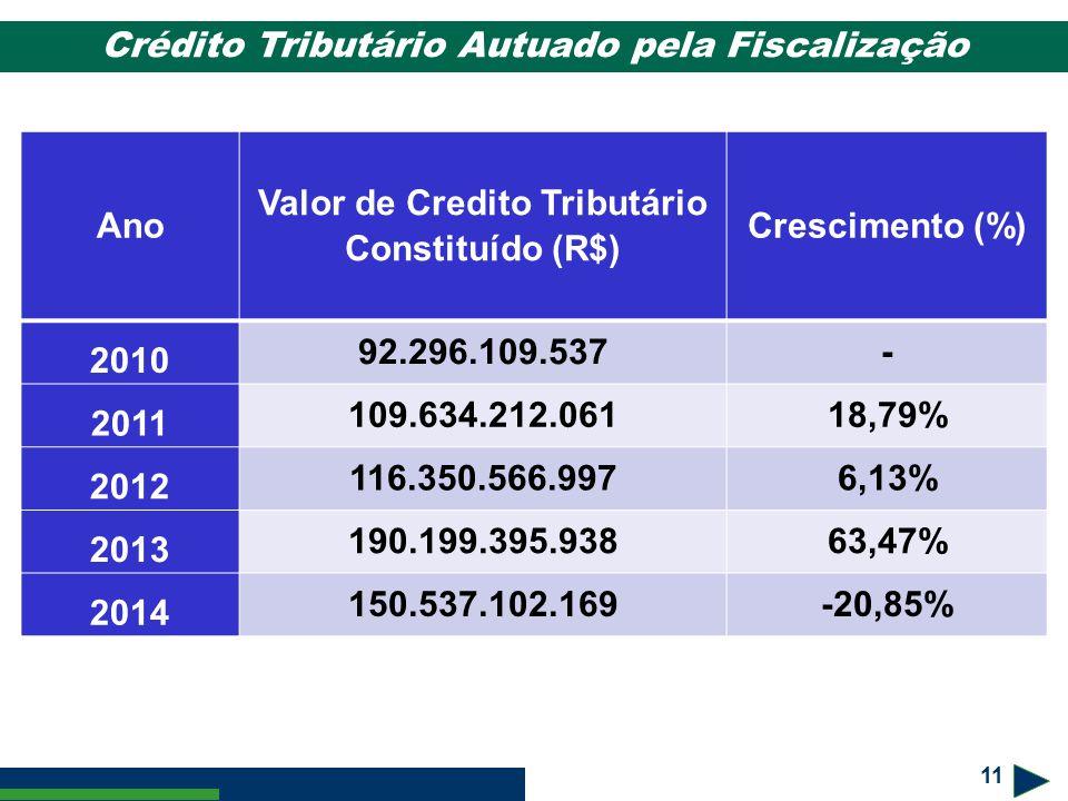 Crédito Tributário Autuado pela Fiscalização Ano