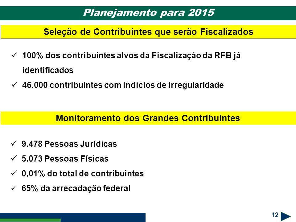 Planejamento para 2015 Seleção de Contribuintes que serão Fiscalizados