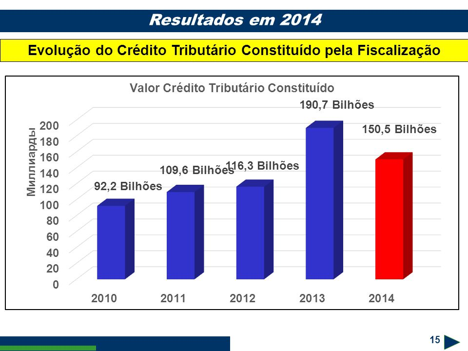Evolução do Crédito Tributário Constituído pela Fiscalização