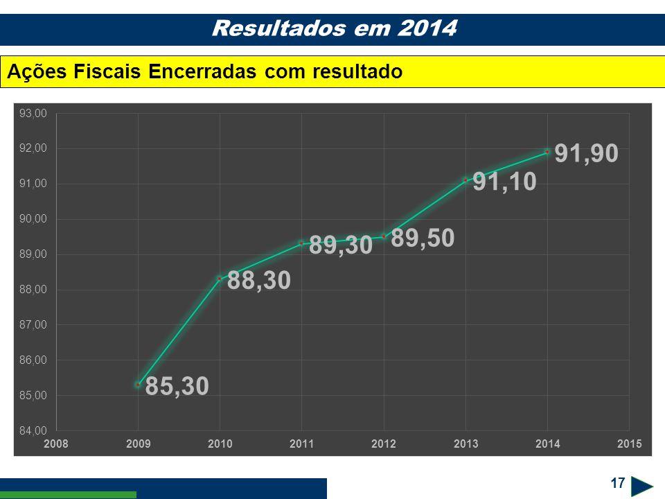 1717 Resultados em 2014 Ações Fiscais Encerradas com resultado 17 17