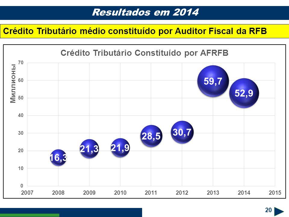 2020 Resultados em 2014 Crédito Tributário médio constituído por Auditor Fiscal da RFB 20 20