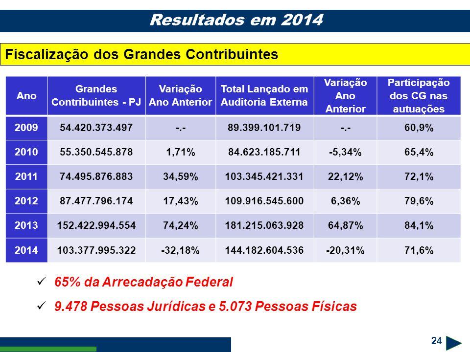 Resultados em 2014 Fiscalização dos Grandes Contribuintes