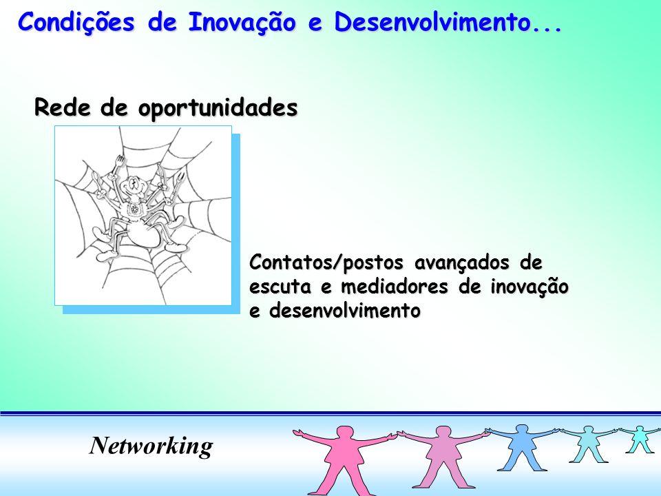 Condições de Inovação e Desenvolvimento...