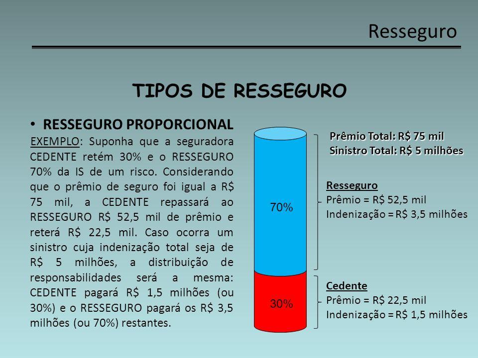Resseguro TIPOS DE RESSEGURO RESSEGURO PROPORCIONAL