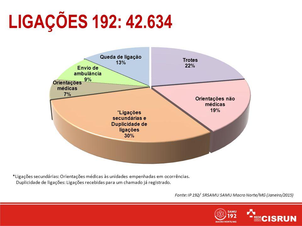 LIGAÇÕES 192: 42.634 *Ligações secundárias: Orientações médicas às unidades empenhadas em ocorrências.