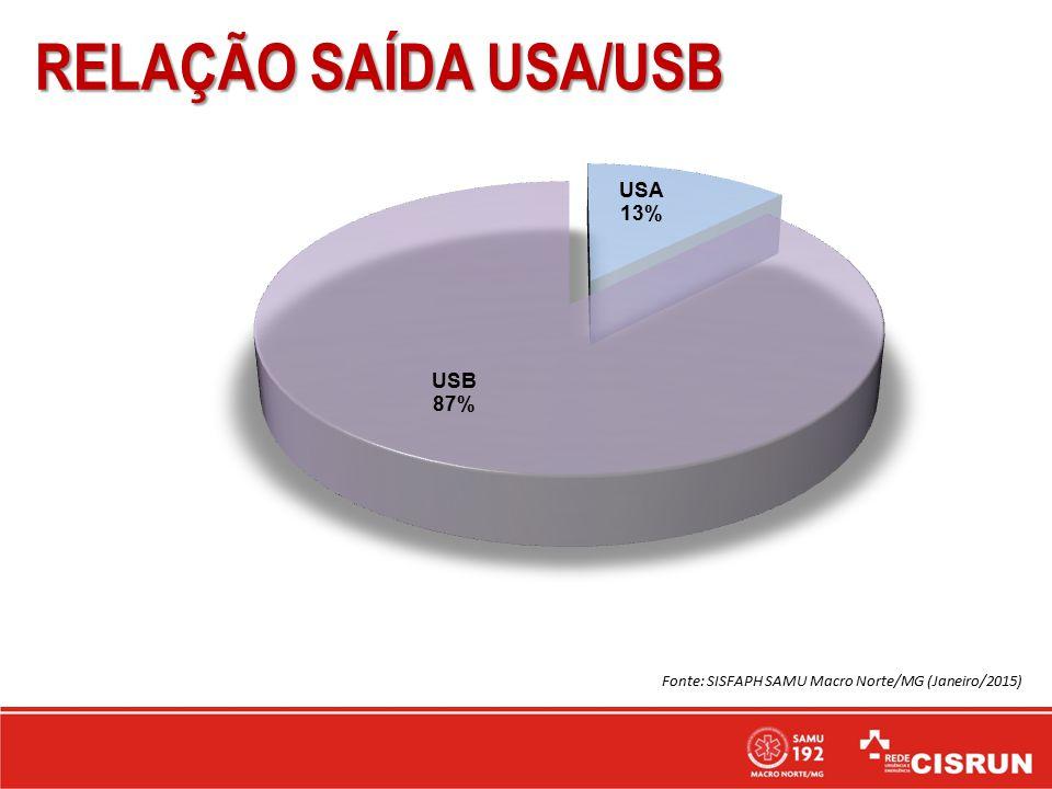 RELAÇÃO SAÍDA USA/USB Fonte: SISFAPH SAMU Macro Norte/MG (Janeiro/2015)