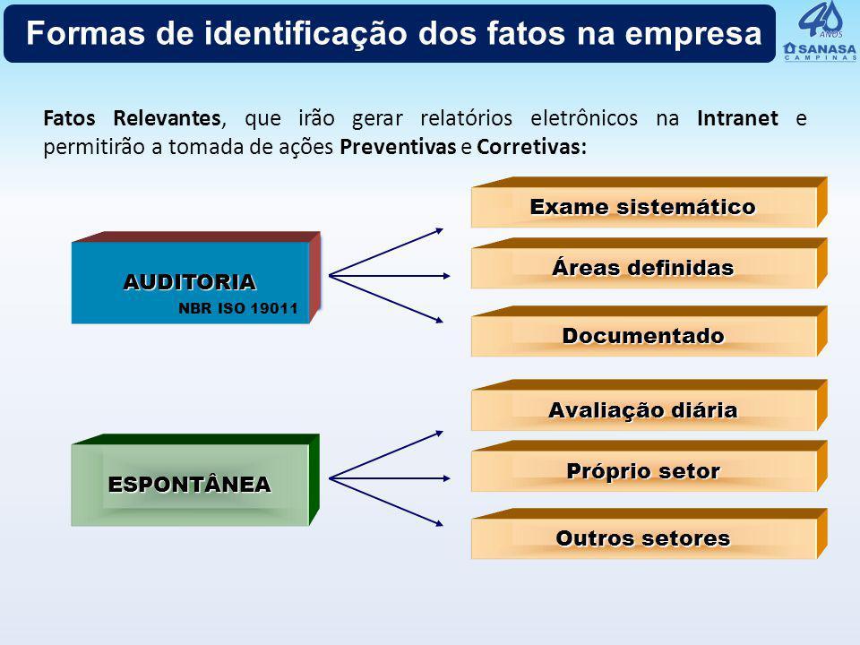 Formas de identificação dos fatos na empresa