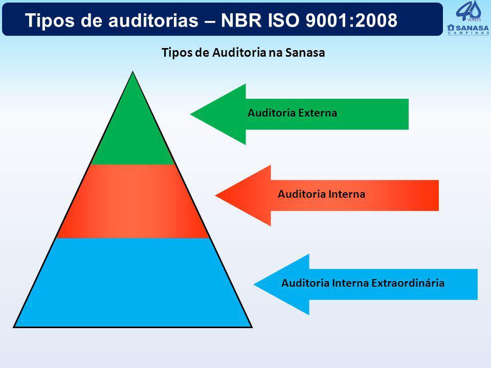 Tipos de auditorias – NBR ISO 9001:2008