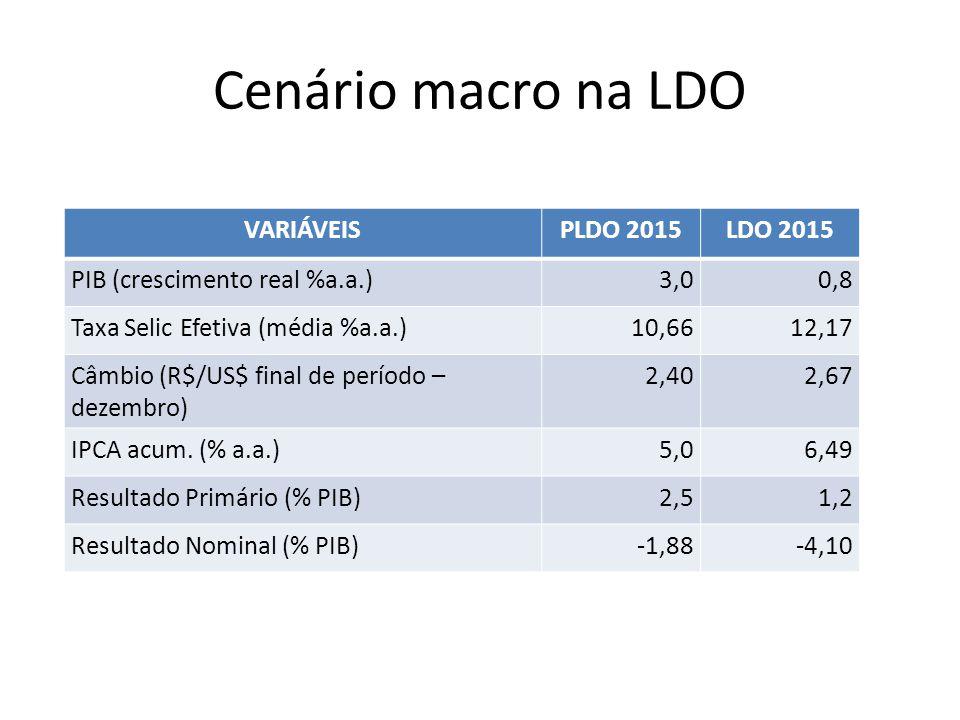 Cenário macro na LDO VARIÁVEIS PLDO 2015 LDO 2015