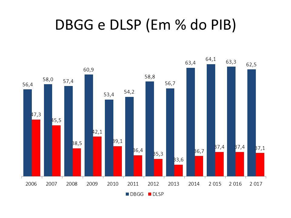 DBGG e DLSP (Em % do PIB)