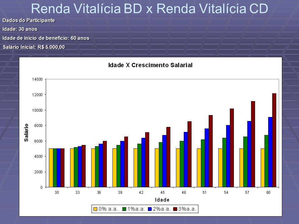 Renda Vitalícia BD x Renda Vitalícia CD