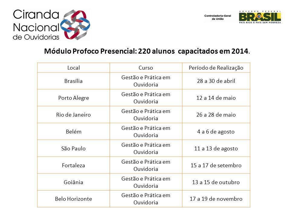 Módulo Profoco Presencial: 220 alunos capacitados em 2014.
