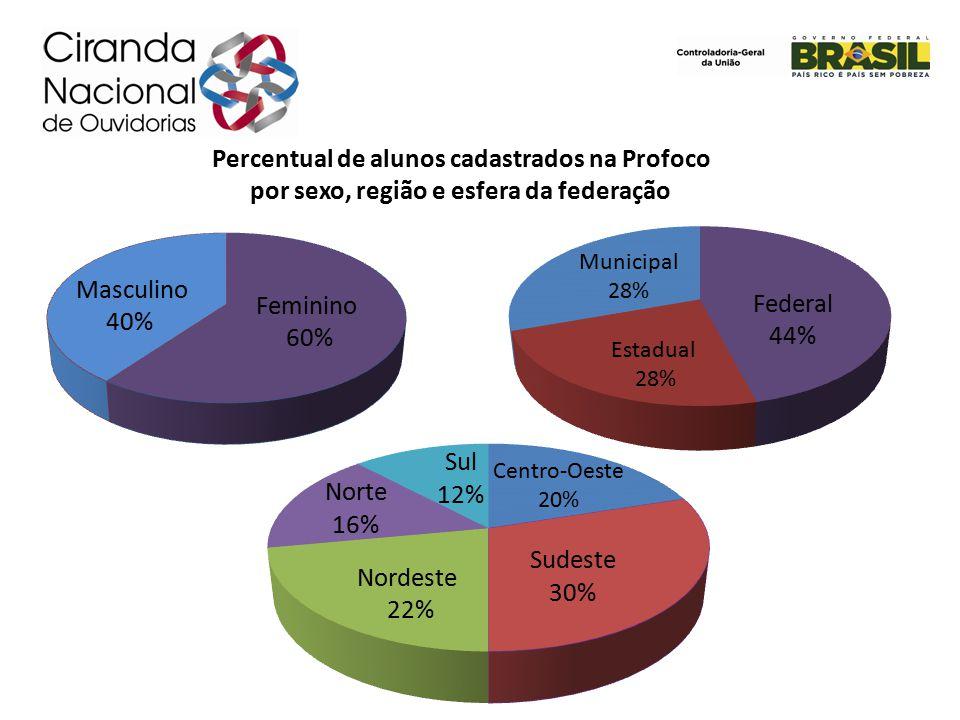 Percentual de alunos cadastrados na Profoco