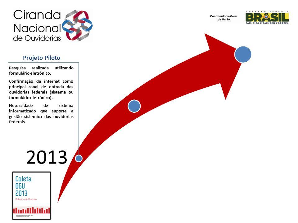 2013 Projeto Piloto. Pesquisa realizada utilizando formulário eletrônico.