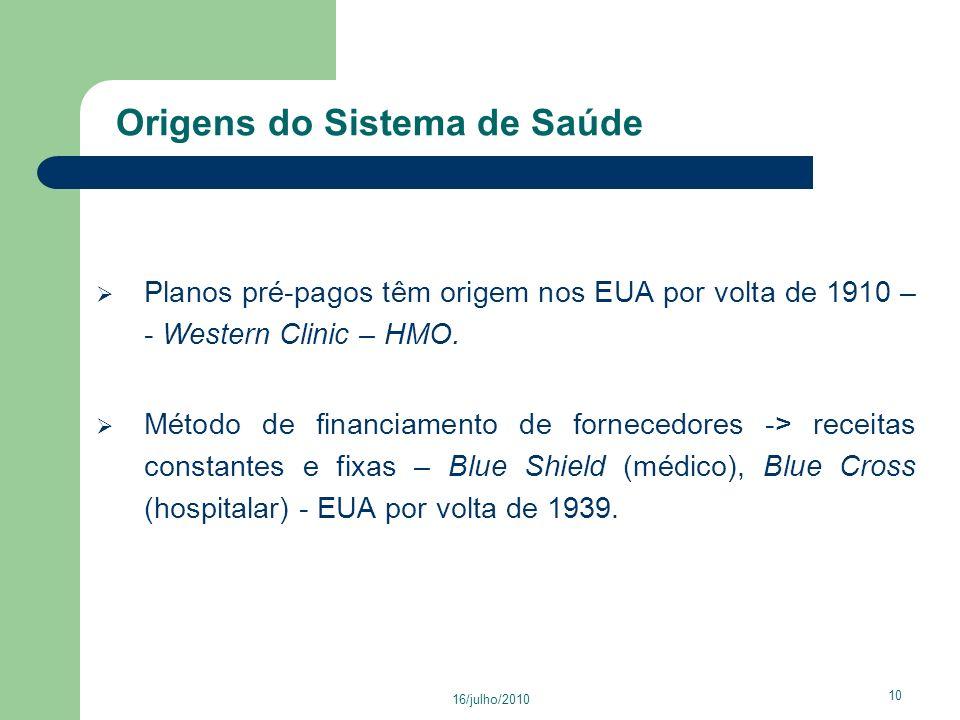 Origens do Sistema de Saúde