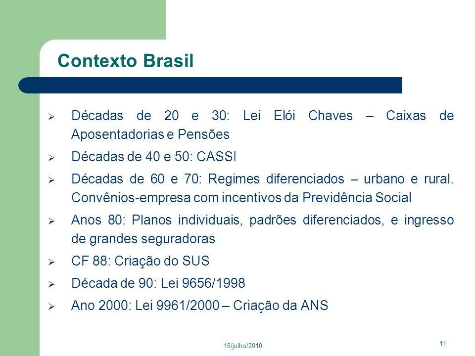 Contexto Brasil Décadas de 20 e 30: Lei Elói Chaves – Caixas de Aposentadorias e Pensões. Décadas de 40 e 50: CASSI.