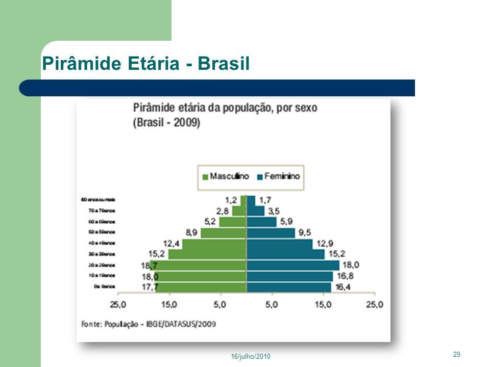 Pirâmide Etária - Brasil