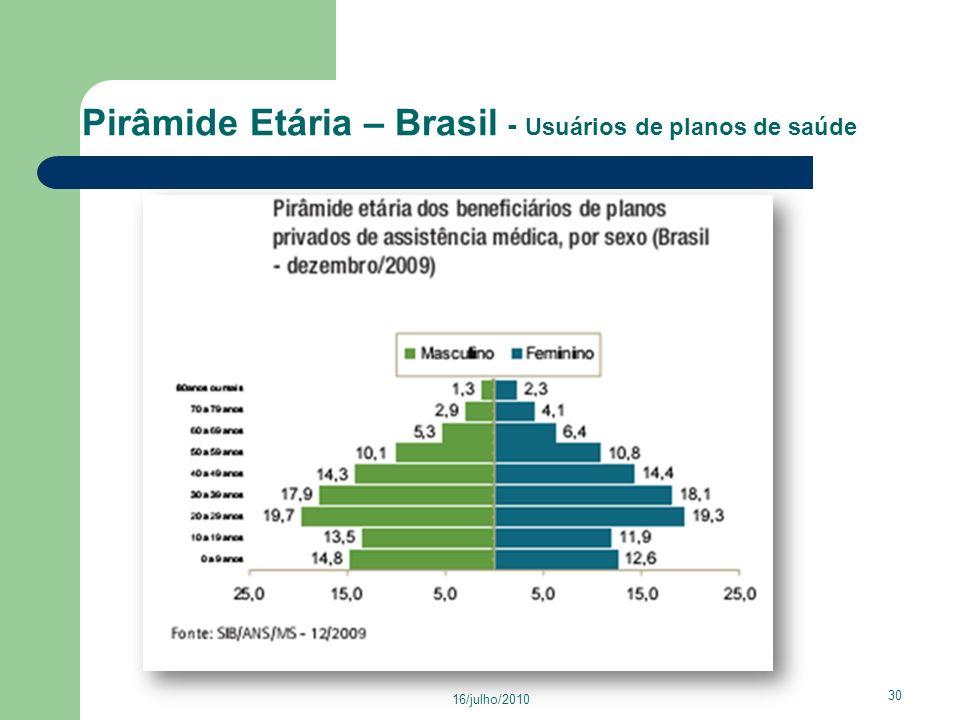 Pirâmide Etária – Brasil - Usuários de planos de saúde