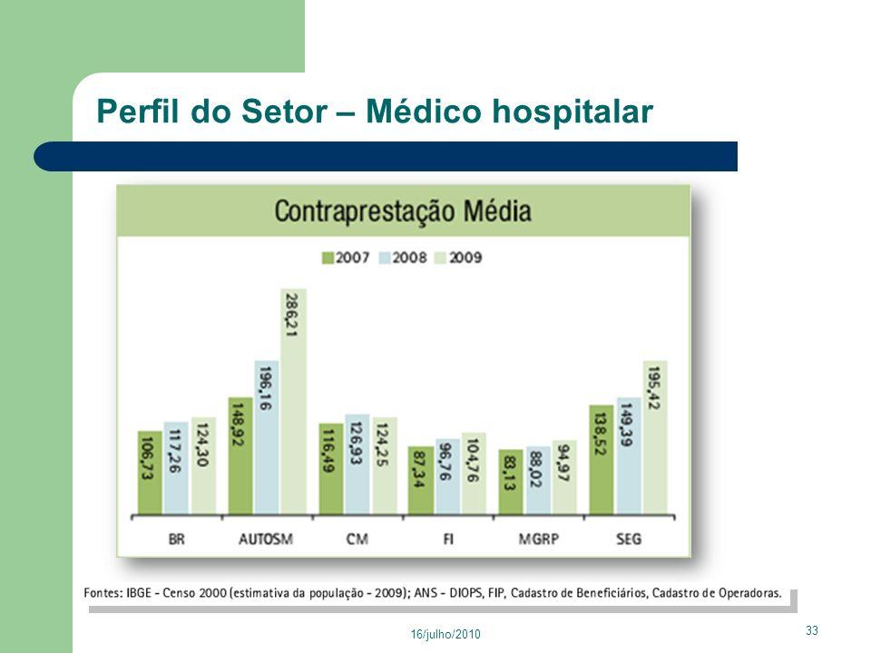 Perfil do Setor – Médico hospitalar