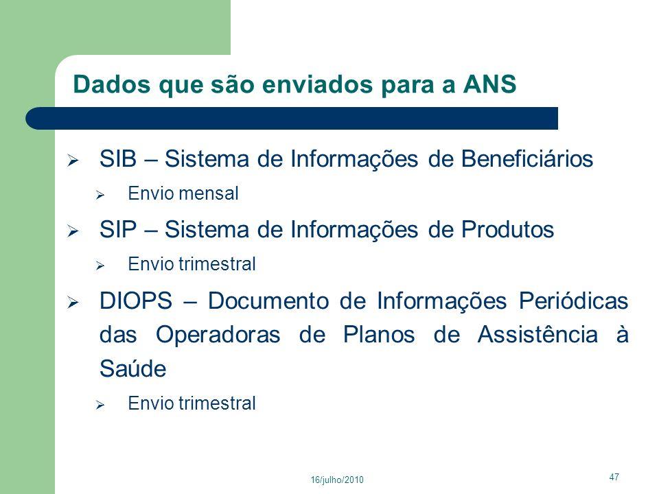 Dados que são enviados para a ANS