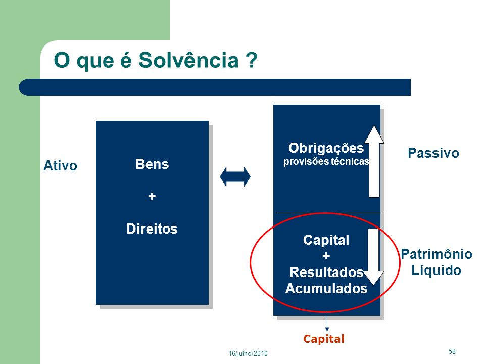 O que é Solvência Obrigações Bens Passivo Ativo + Capital Direitos +