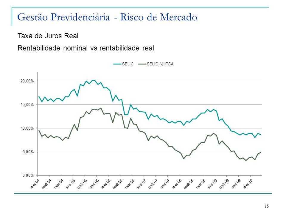 Gestão Previdenciária - Risco de Mercado