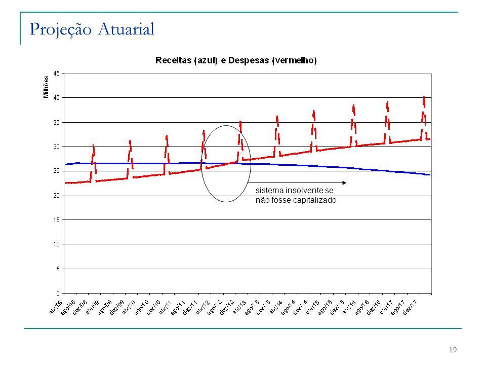 Projeção Atuarial sistema insolvente se não fosse capitalizado