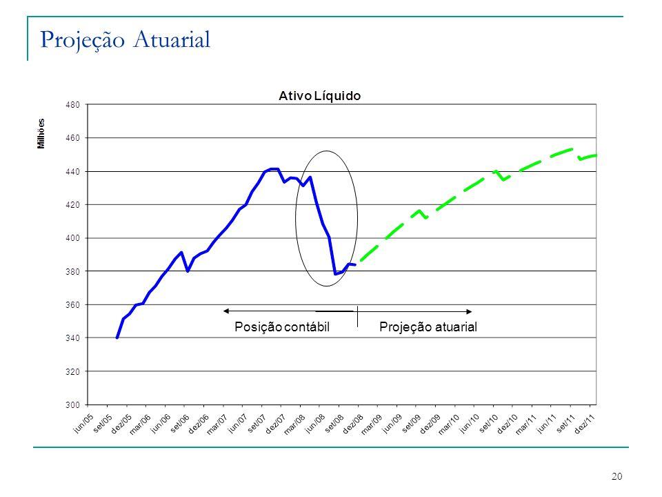 Projeção Atuarial Posição contábil Projeção atuarial