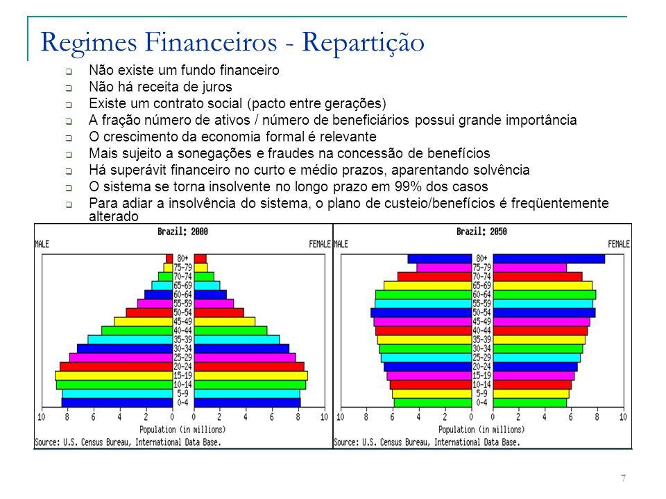 Regimes Financeiros - Repartição
