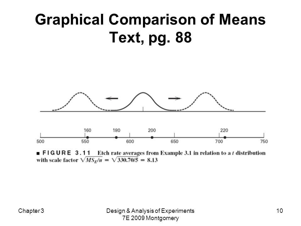 Graphical Comparison of Means Text, pg. 88