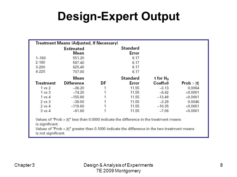 Design & Analysis of Experiments 7E 2009 Montgomery
