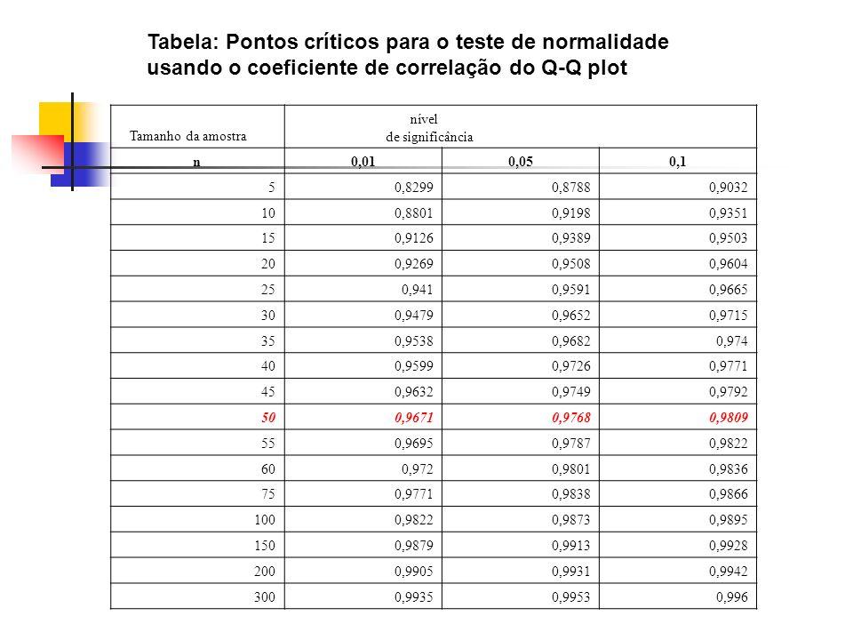 Tabela: Pontos críticos para o teste de normalidade usando o coeficiente de correlação do Q-Q plot