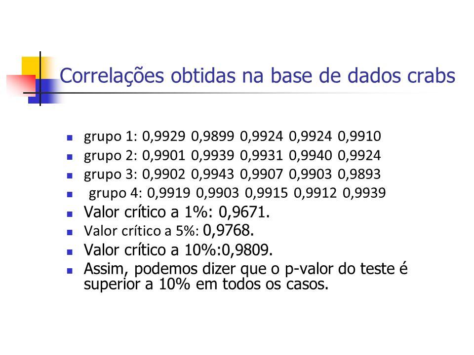 Correlações obtidas na base de dados crabs