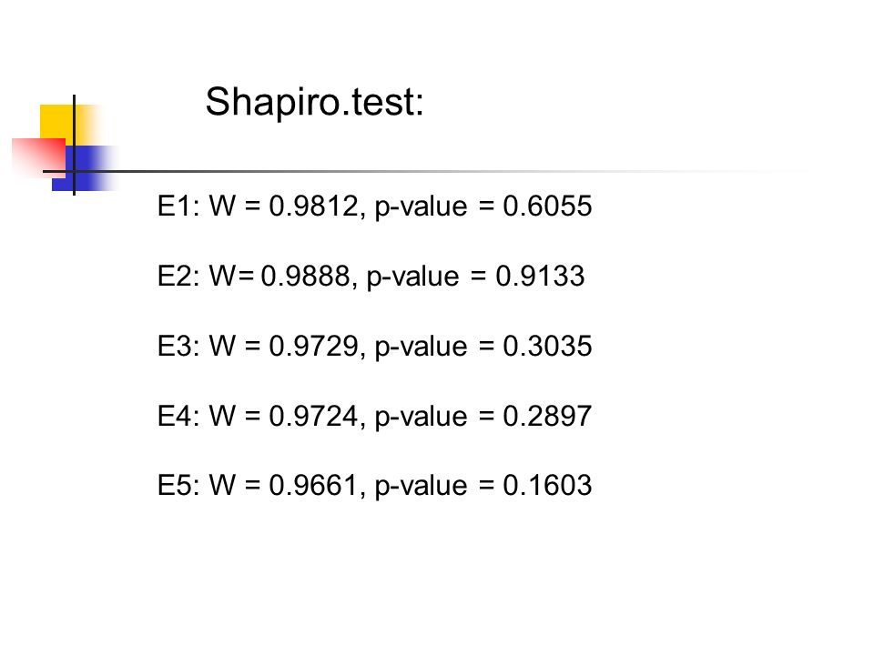 Shapiro.test: E1: W = 0.9812, p-value = 0.6055