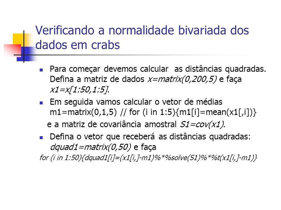 Verificando a normalidade bivariada dos dados em crabs