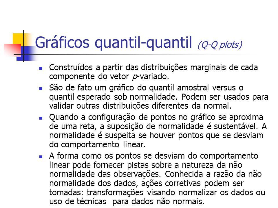 Gráficos quantil-quantil (Q-Q plots)